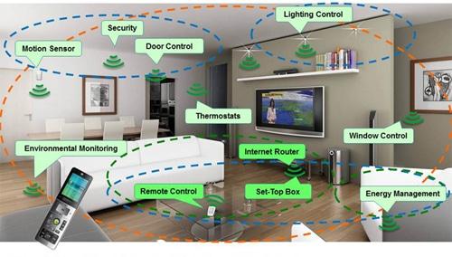 zigbee home automation