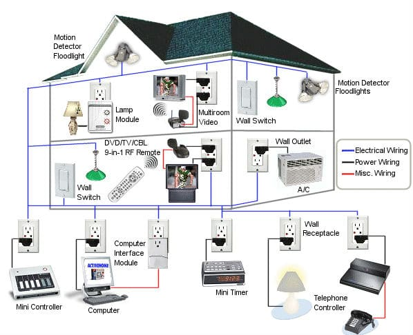 The Best 10 Diy Home Automation Systems You Want To Look At